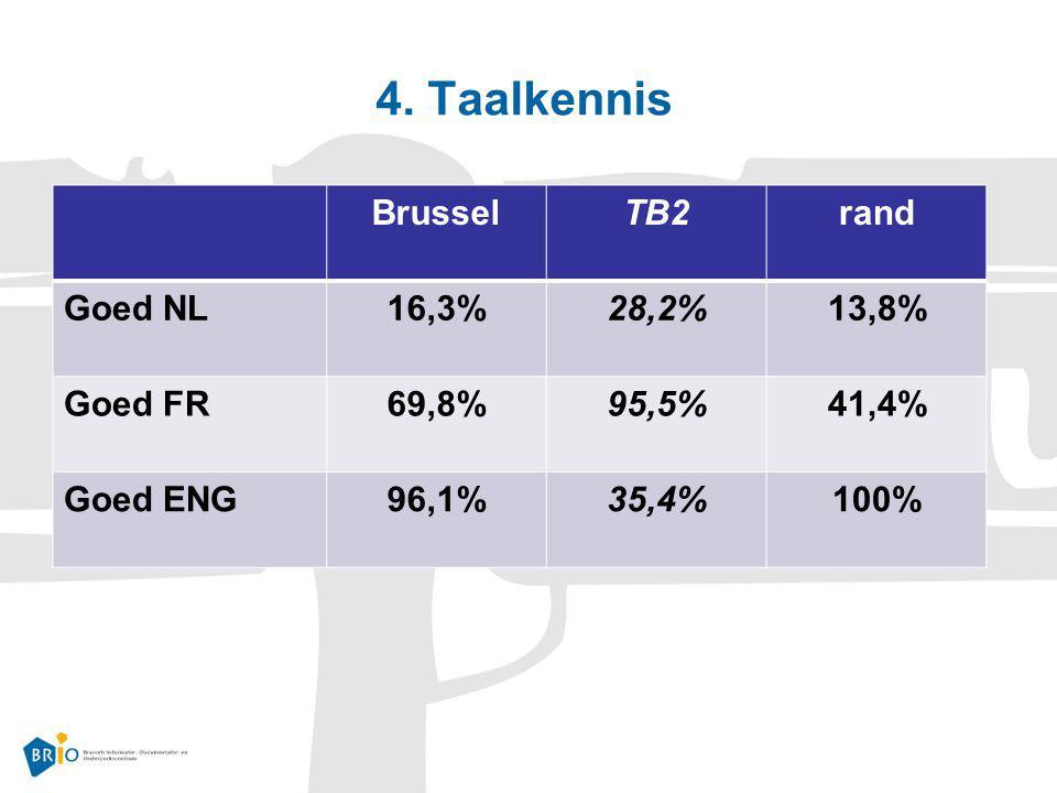 4. Taalkennis Brussel TB2 rand Goed NL 16,3% 28,2% 13,8% Goed FR 69,8%