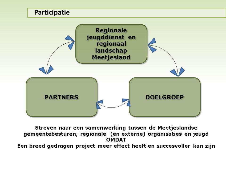 Participatie Regionale jeugddienst en regionaal landschap Meetjesland
