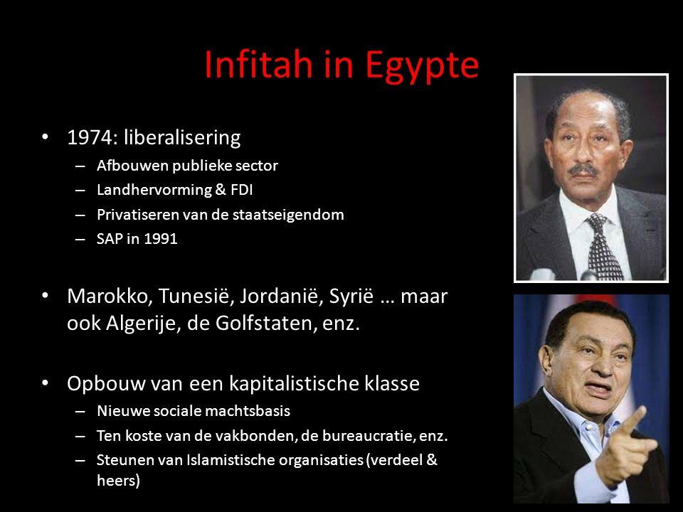 Infitah in Egypte 1974: liberalisering