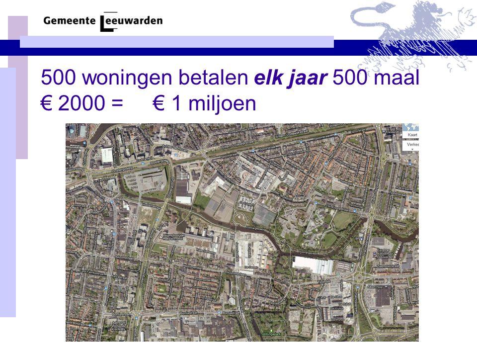 500 woningen betalen elk jaar 500 maal € 2000 = € 1 miljoen