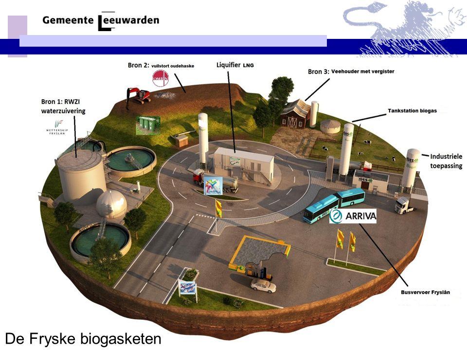 De Fryske biogasketen