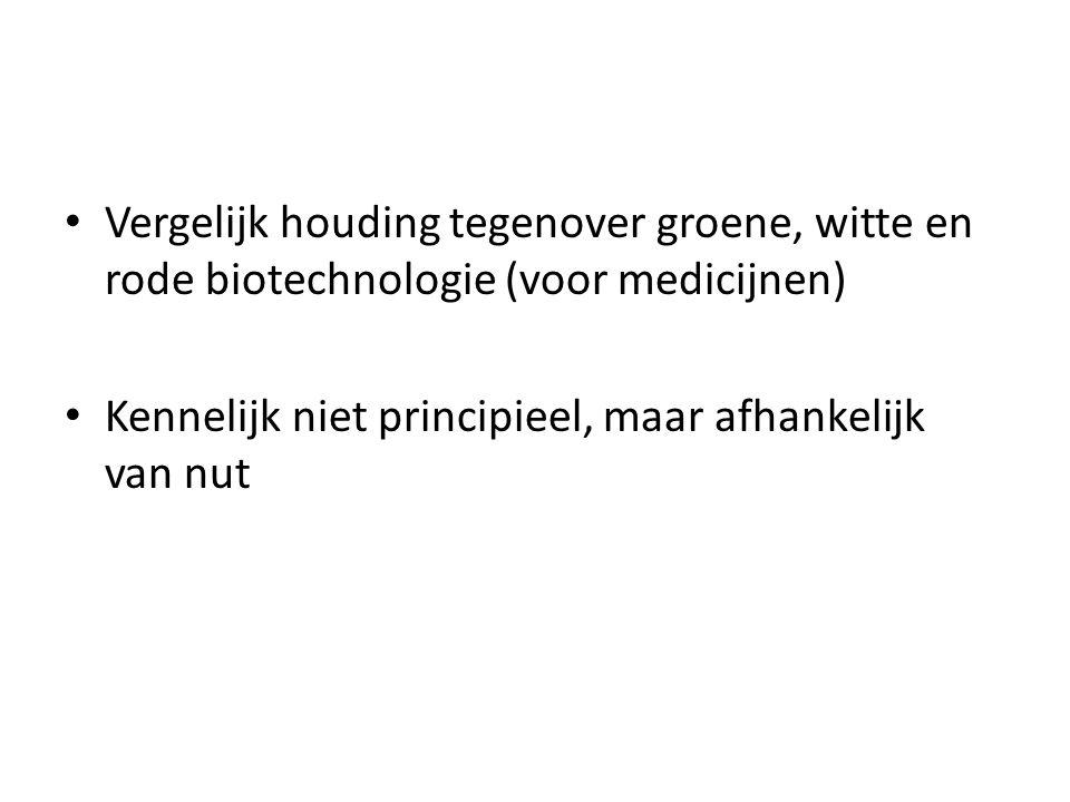 Vergelijk houding tegenover groene, witte en rode biotechnologie (voor medicijnen)