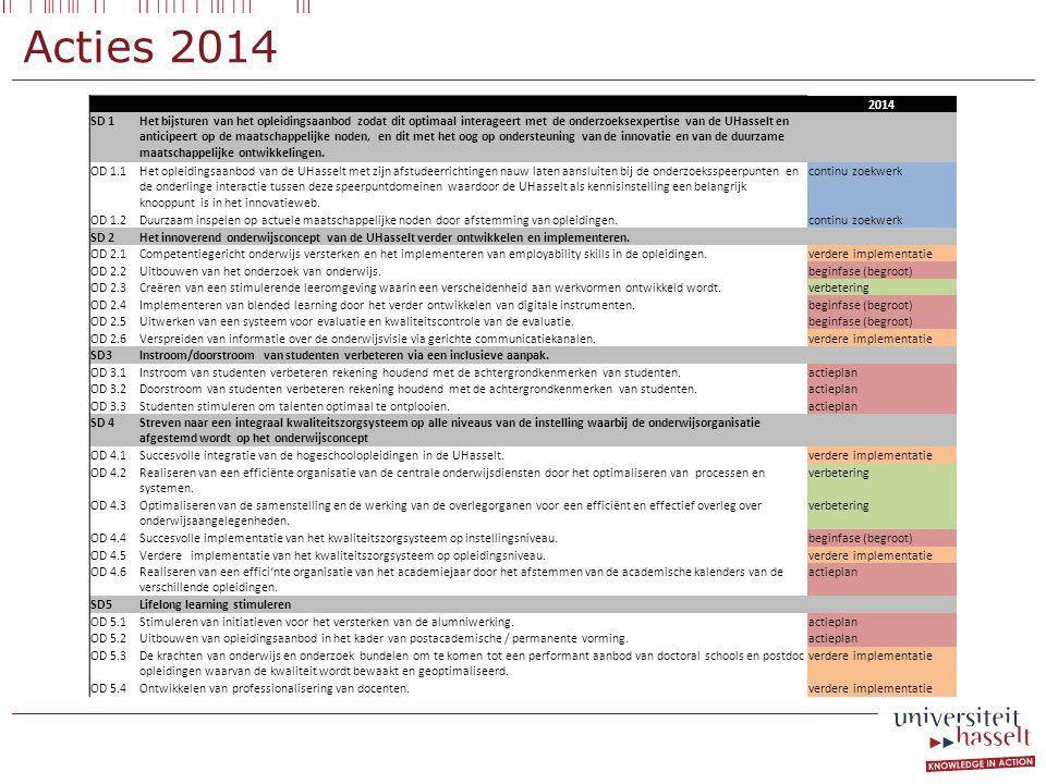 Acties 2014 2014. SD 1.