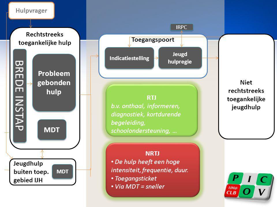 BREDE INSTAP Probleem gebonden hulp MDT Hulpvrager