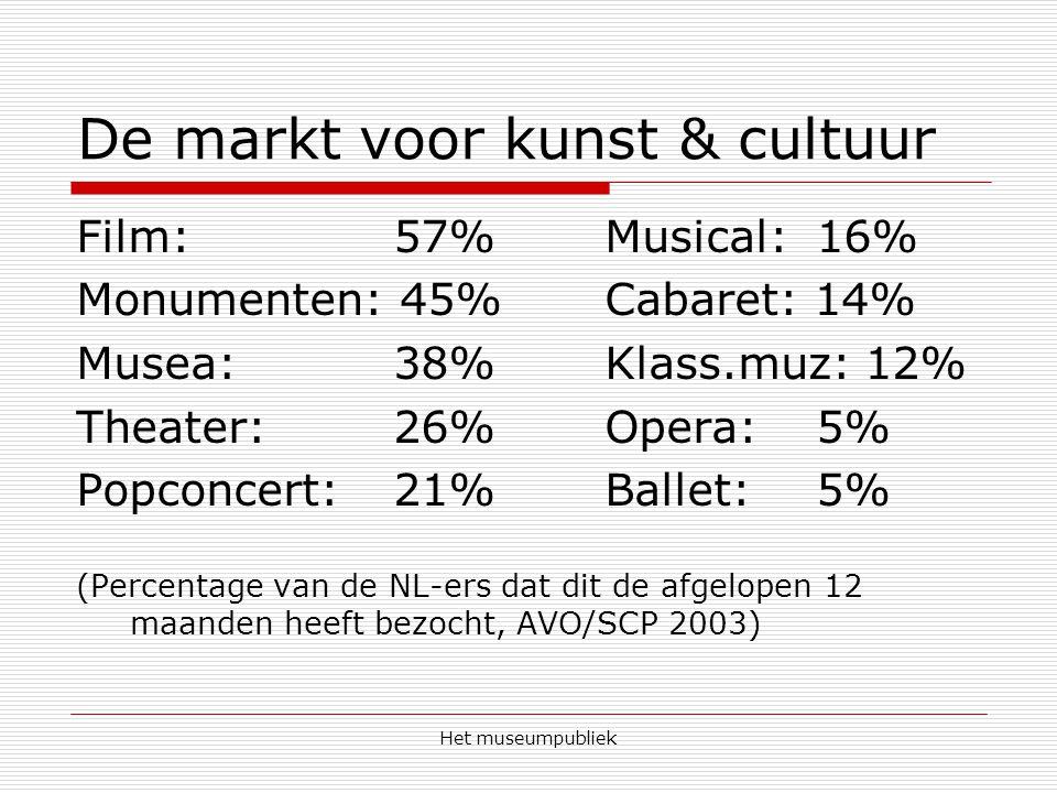 De markt voor kunst & cultuur