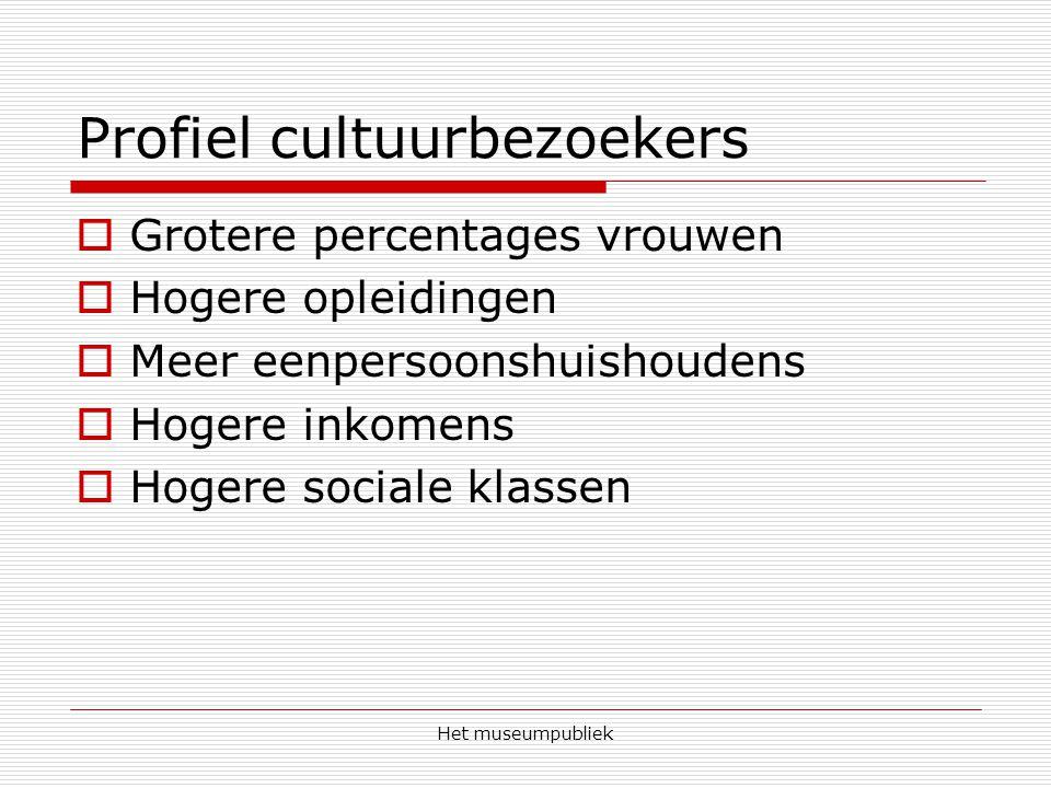 Profiel cultuurbezoekers
