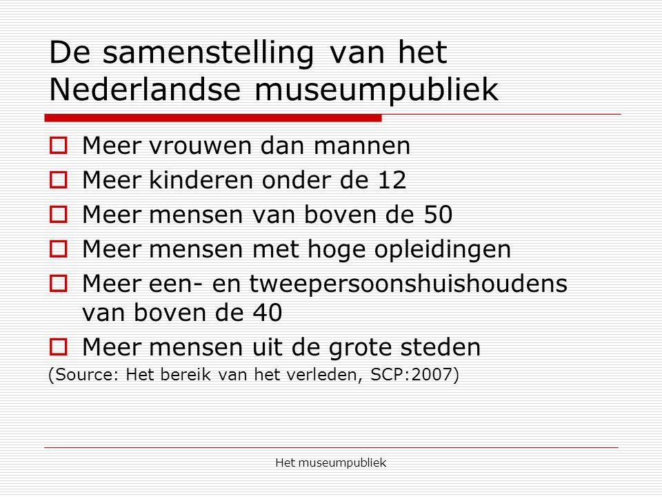 De samenstelling van het Nederlandse museumpubliek
