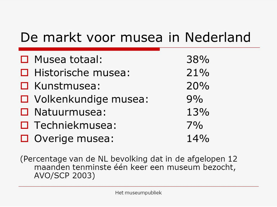 De markt voor musea in Nederland