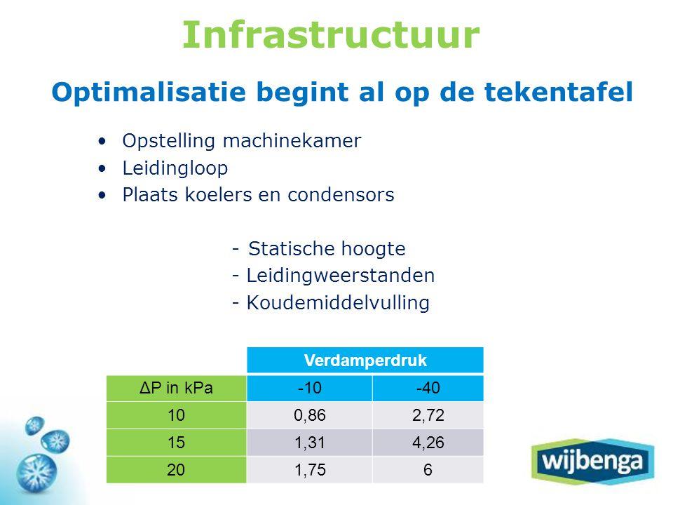 Infrastructuur Optimalisatie begint al op de tekentafel
