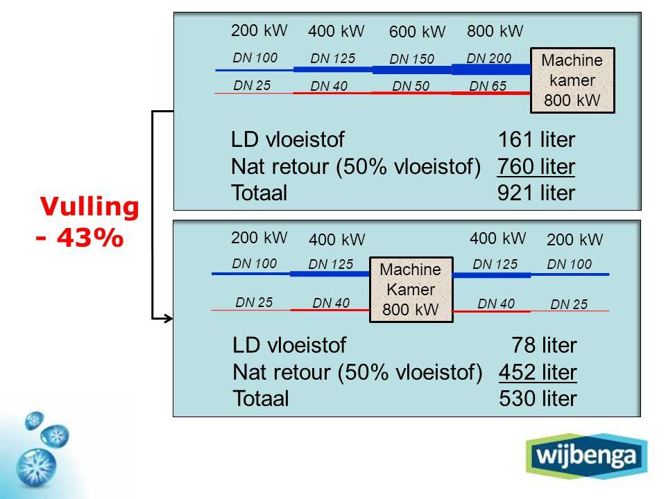 Vulling - 43% LD vloeistof 161 liter