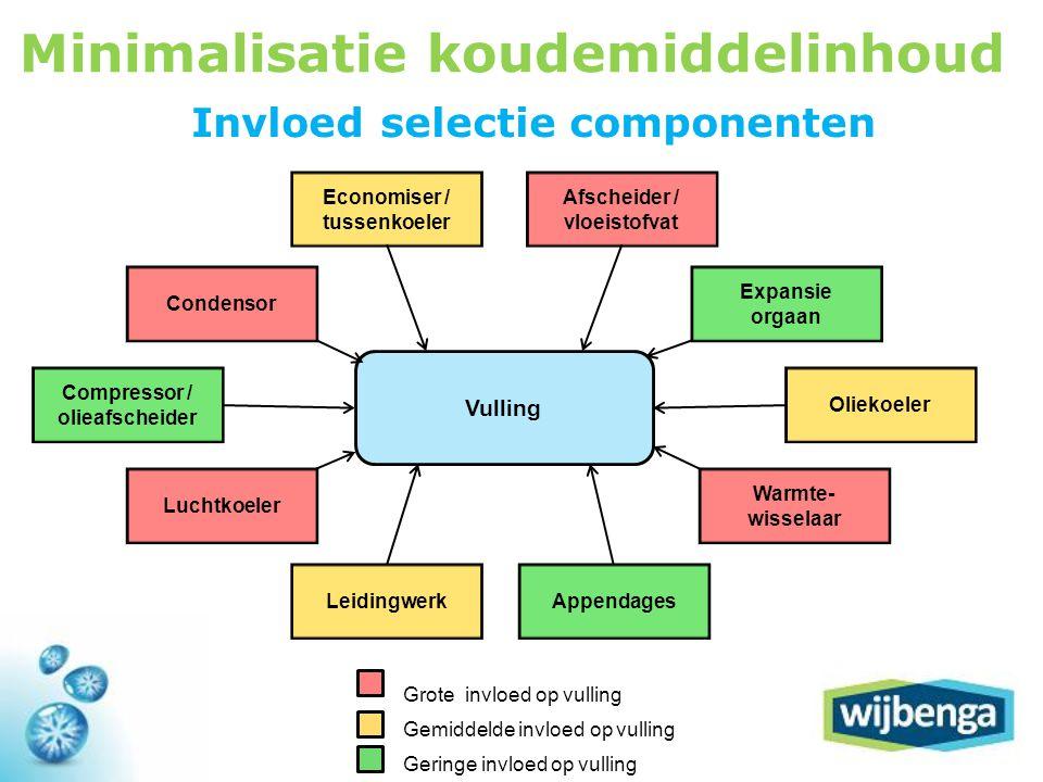 Minimalisatie koudemiddelinhoud Invloed selectie componenten
