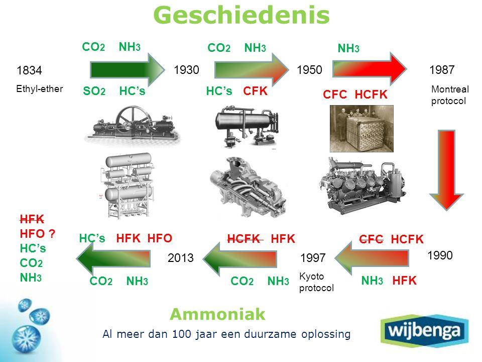 Geschiedenis Ammoniak CO2 NH3 CO2 NH3 NH3 1834 1930 1950 1987 SO2 HC's