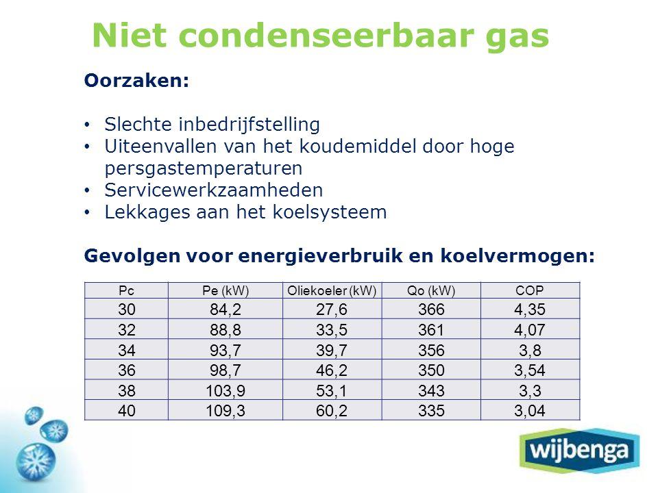 Niet condenseerbaar gas