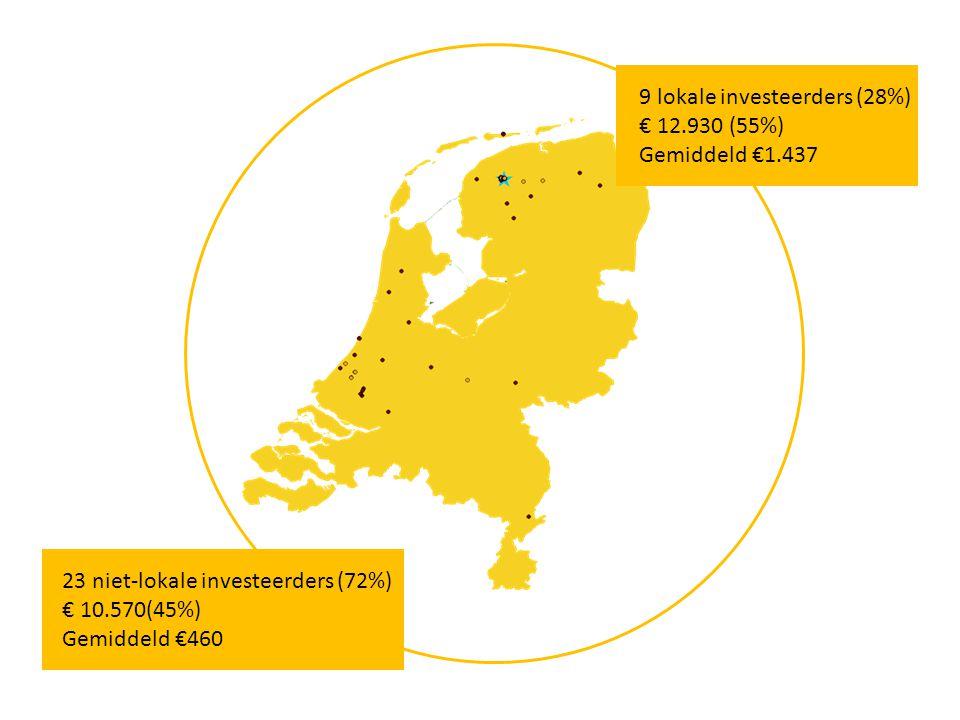 9 lokale investeerders (28%) € 12.930 (55%)