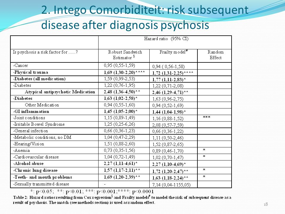 2. Intego Comorbiditeit: risk subsequent disease after diagnosis psychosis