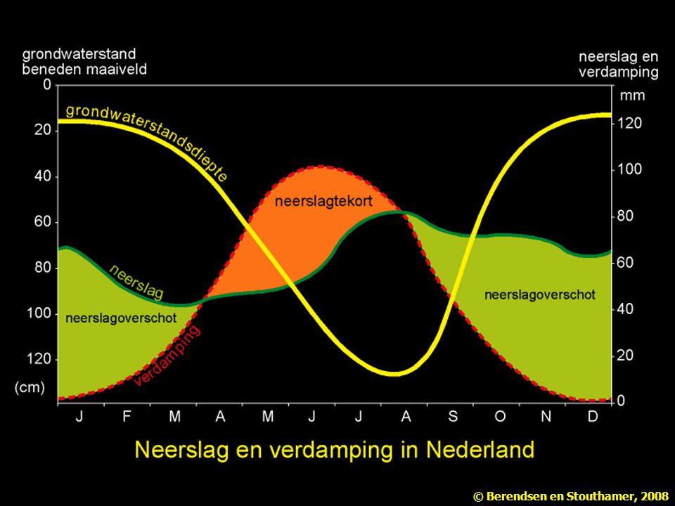 Figuur 2.6 Neerslag, verdamping en grondwaterstanden in Nederland (naar Wetenschappelijke Atlas van Nederland).