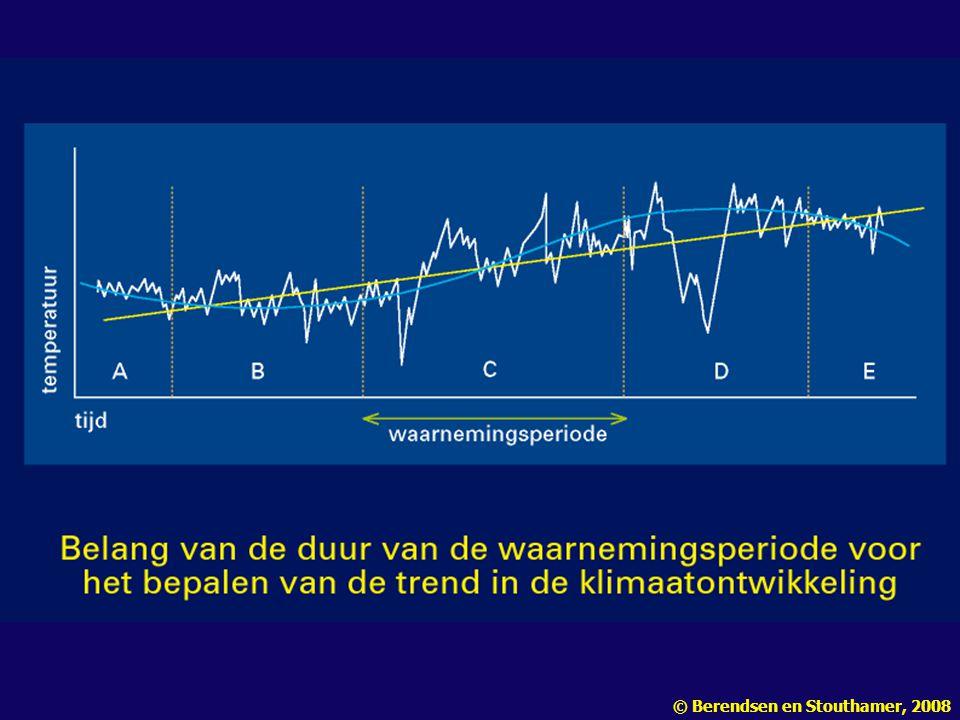 Figuur 2.8 Het belang van de duur van de waarnemingsperiode voor het vaststellen van de trend van de klimaatontwikkeling.