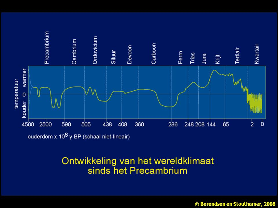 Figuur 2.9 Ontwikkeling van het wereldklimaat sinds het Precambrium (Naar Allègre & Schneider 1994).