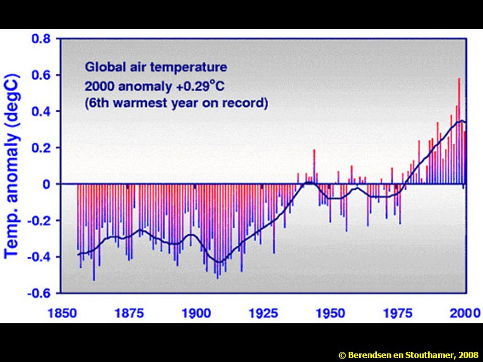 Temperatuurstijging over de afgelopen 150 jaar. Bron: calspace. ucsd