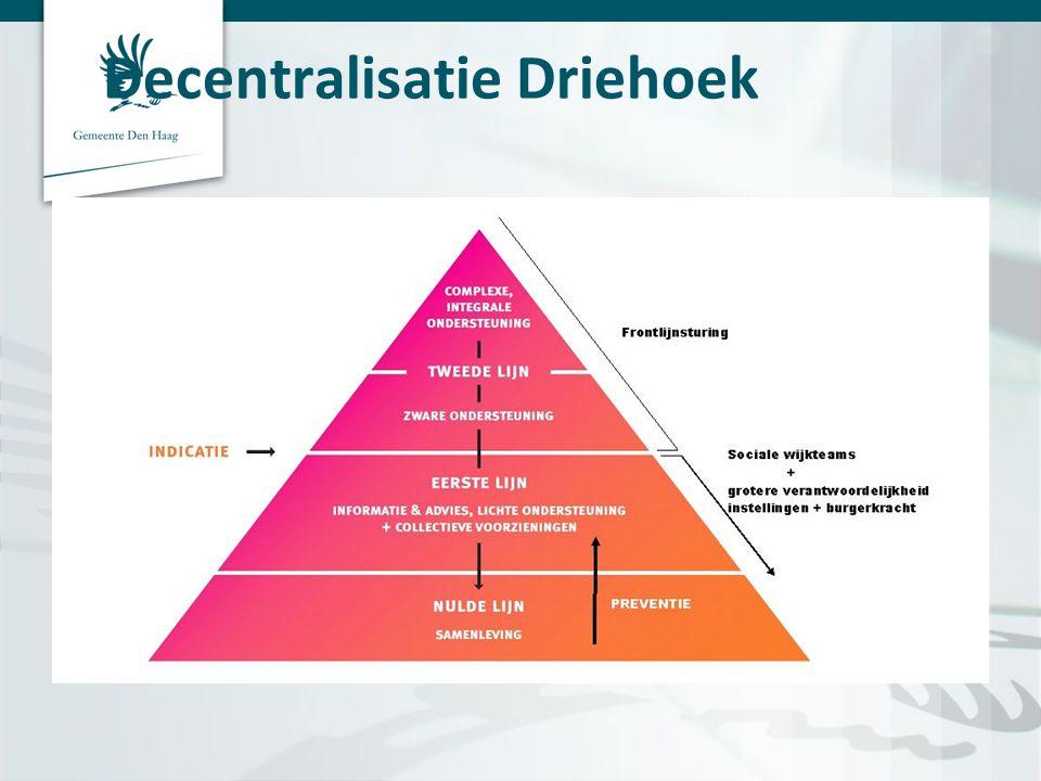 Decentralisatie Driehoek