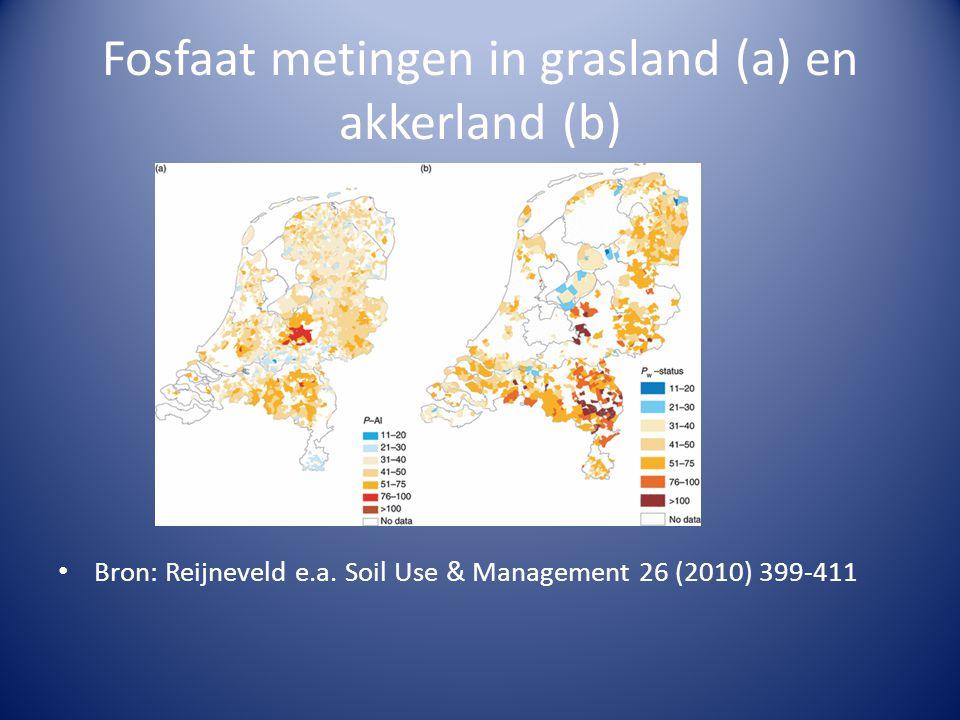 Fosfaat metingen in grasland (a) en akkerland (b)