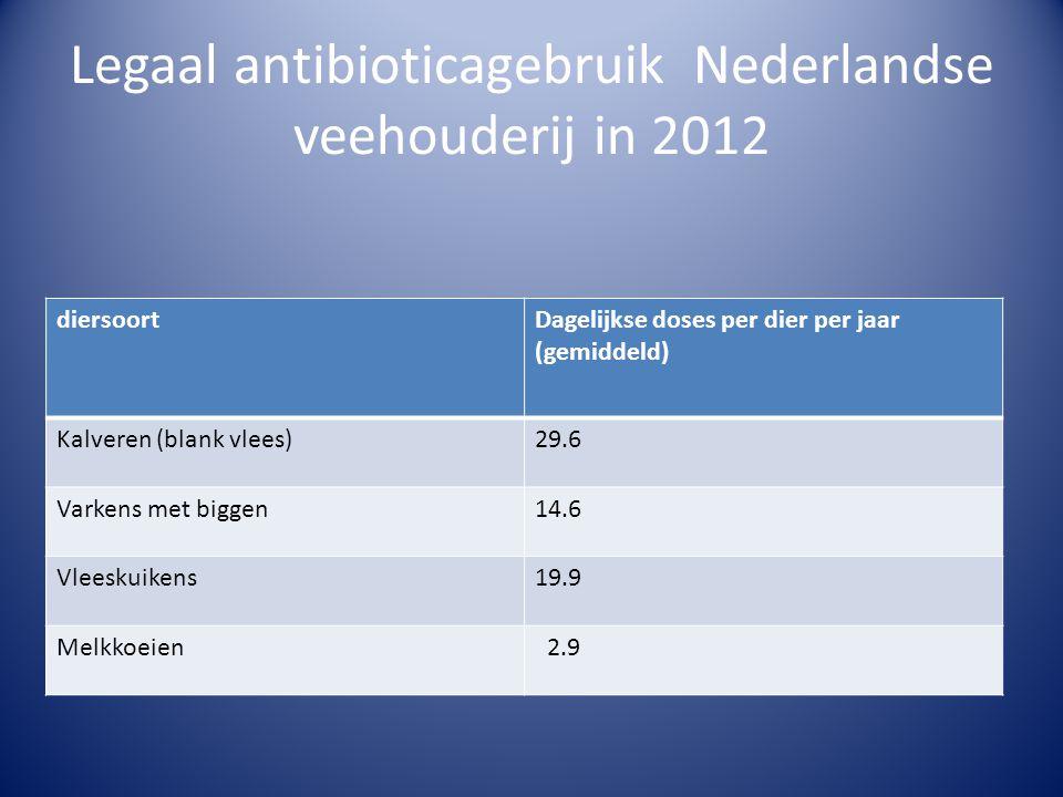 Legaal antibioticagebruik Nederlandse veehouderij in 2012