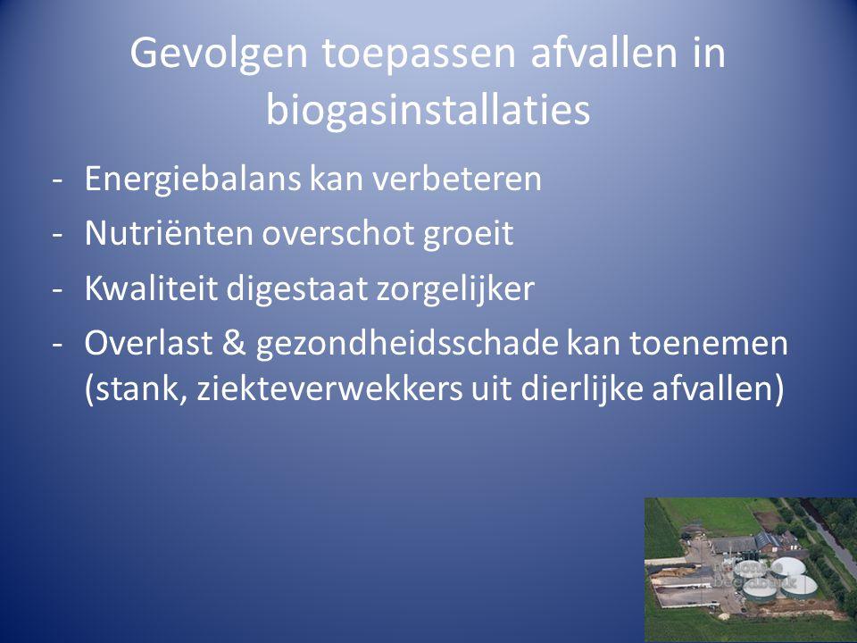 Gevolgen toepassen afvallen in biogasinstallaties