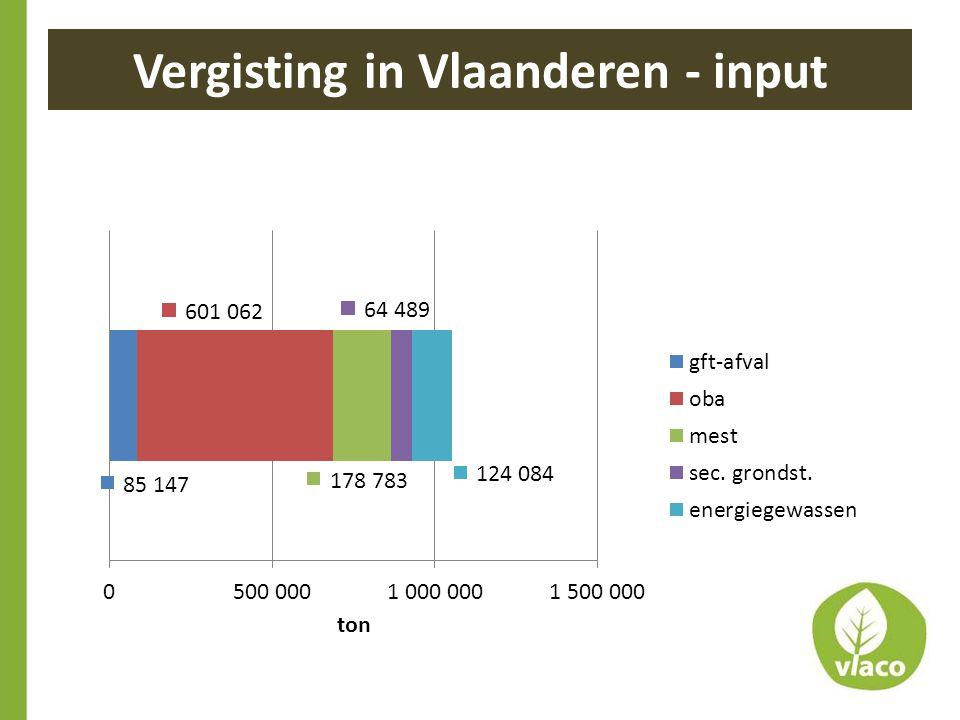 Vergisting in Vlaanderen - input