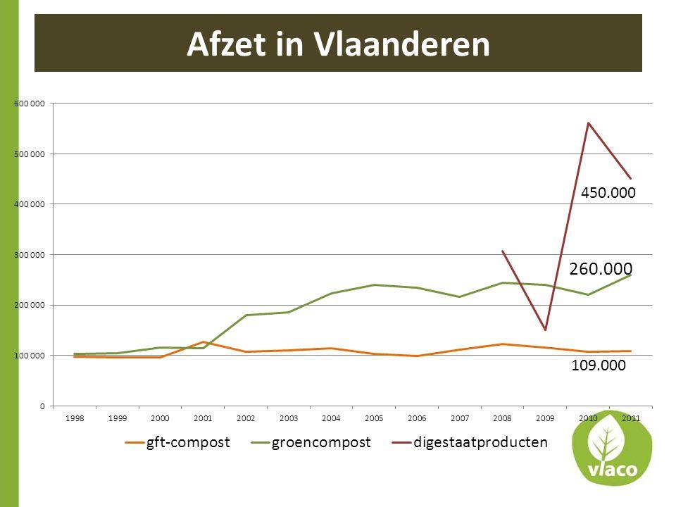 Afzet in Vlaanderen 109.000
