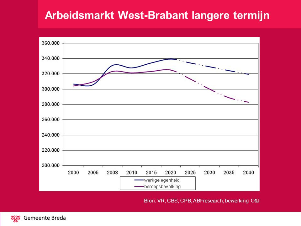 Arbeidsmarkt West-Brabant langere termijn
