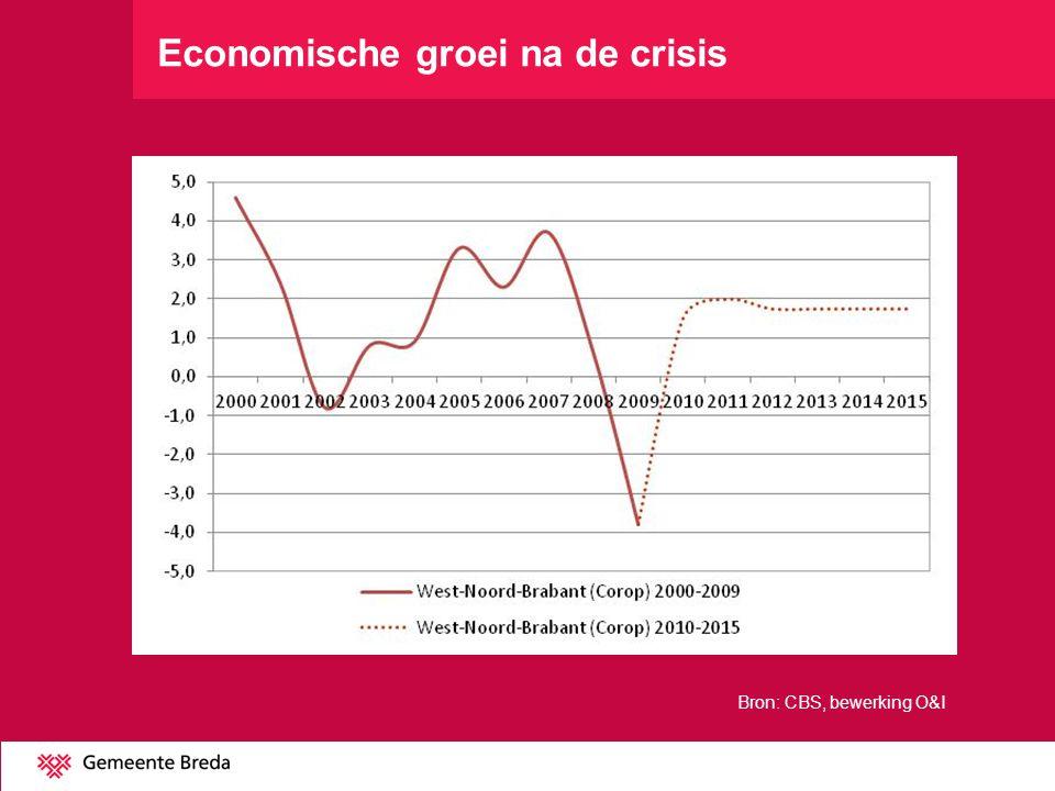 Economische groei na de crisis