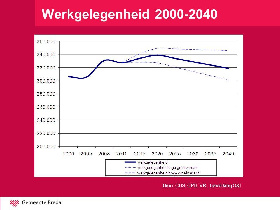 Werkgelegenheid 2000-2040 Vraagontwikkeling afhankelijk van eco groei