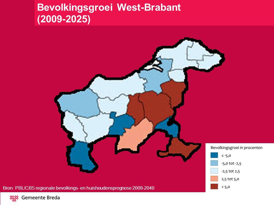 Bevolkingsgroei West-Brabant (2009-2025)
