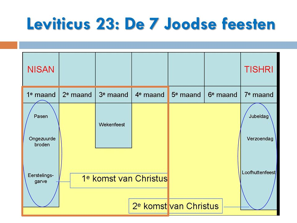Leviticus 23: De 7 Joodse feesten