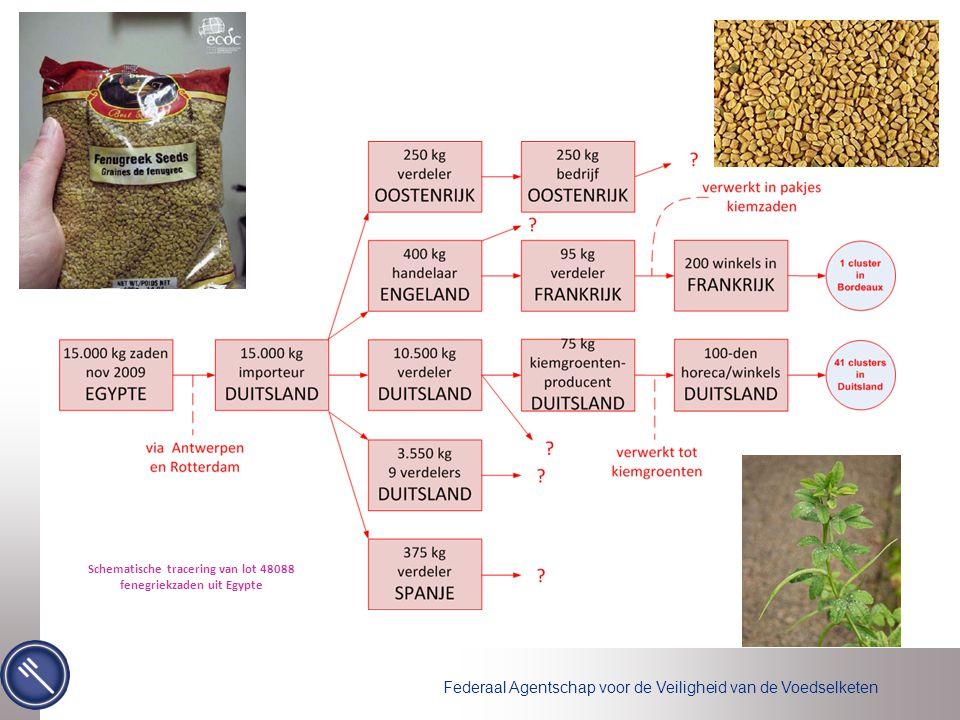 Schematische tracering van lot 48088 fenegriekzaden uit Egypte