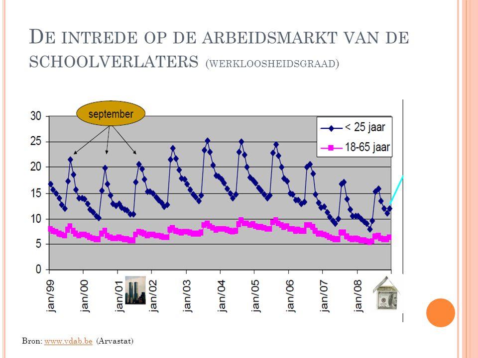 De intrede op de arbeidsmarkt van de schoolverlaters (werkloosheidsgraad)