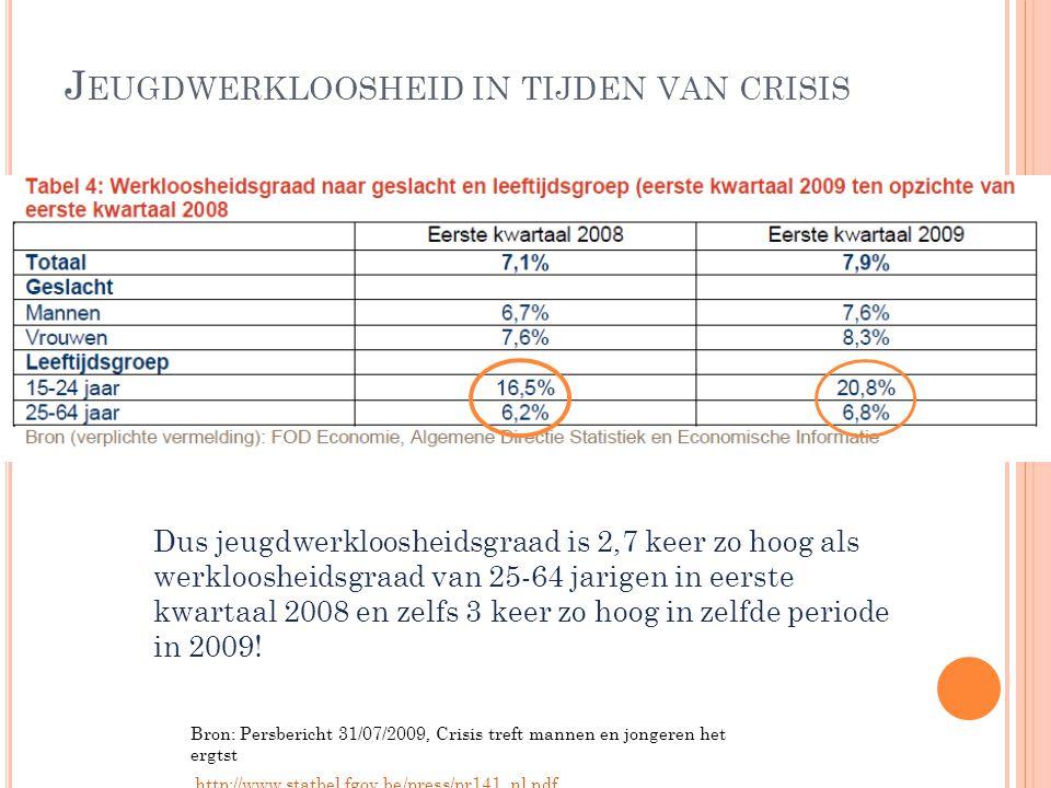 Jeugdwerkloosheid in tijden van crisis
