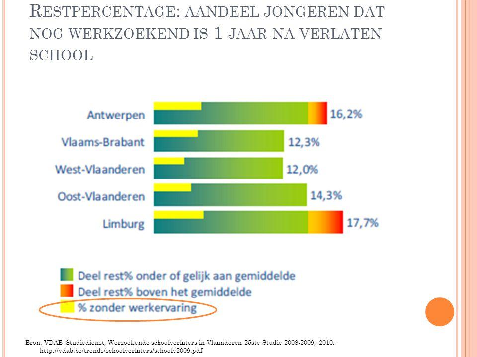 Restpercentage: aandeel jongeren dat nog werkzoekend is 1 jaar na verlaten school