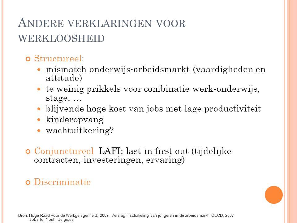 Andere verklaringen voor werkloosheid