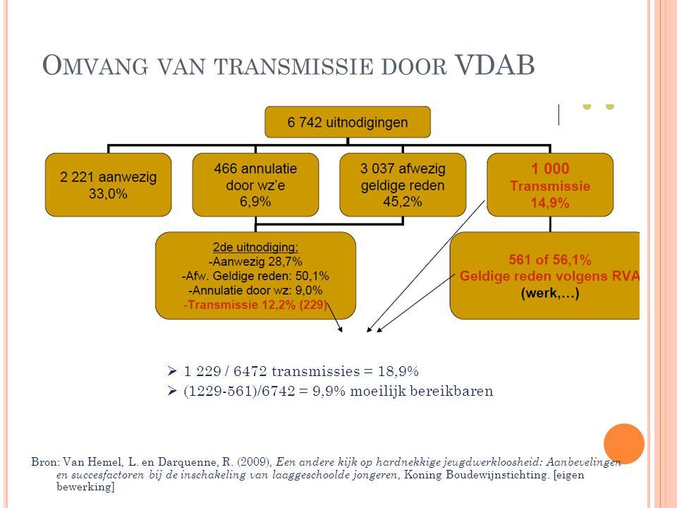 Omvang van transmissie door VDAB