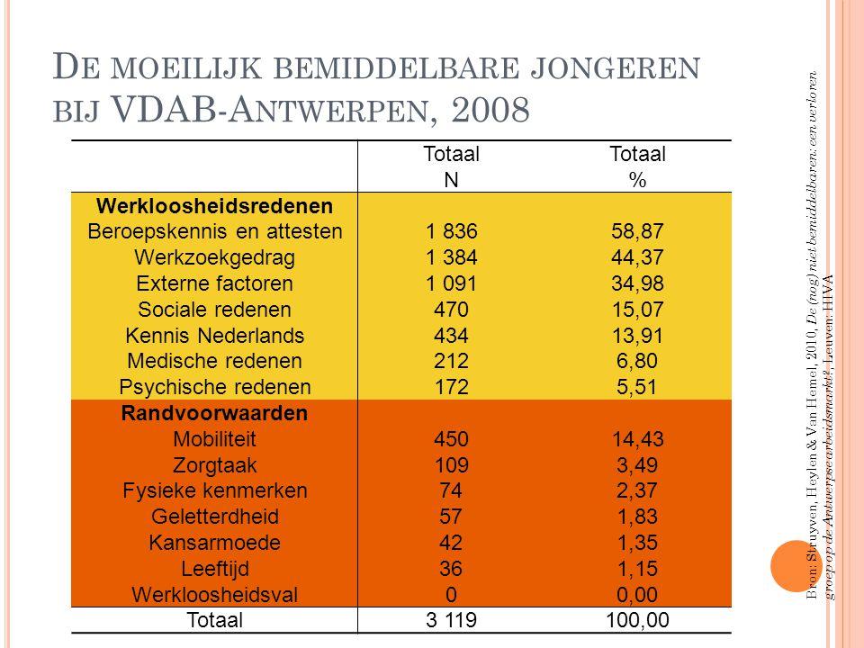 De moeilijk bemiddelbare jongeren bij VDAB-Antwerpen, 2008
