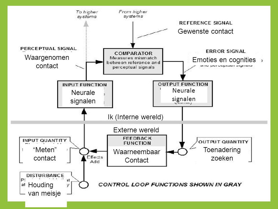Gewenste contact Waargenomen contact. Emoties en cognities. Neurale signalen. Neurale signalen. Ik (Interne wereld)