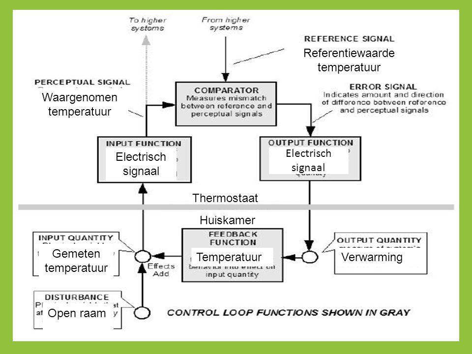 Referentiewaarde temperatuur