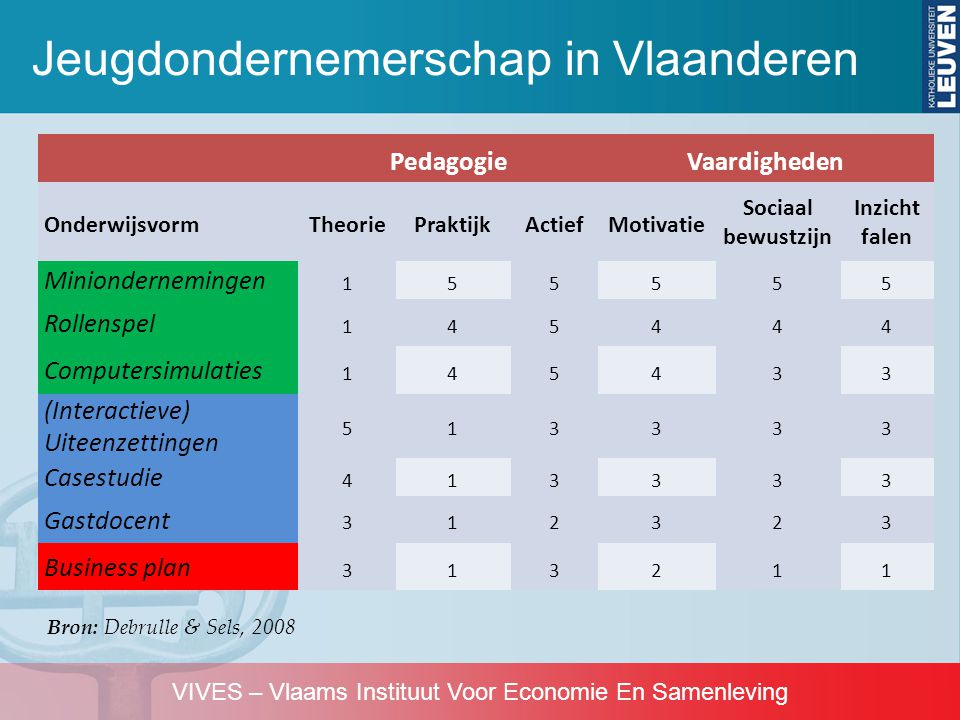 Jeugdondernemerschap in Vlaanderen