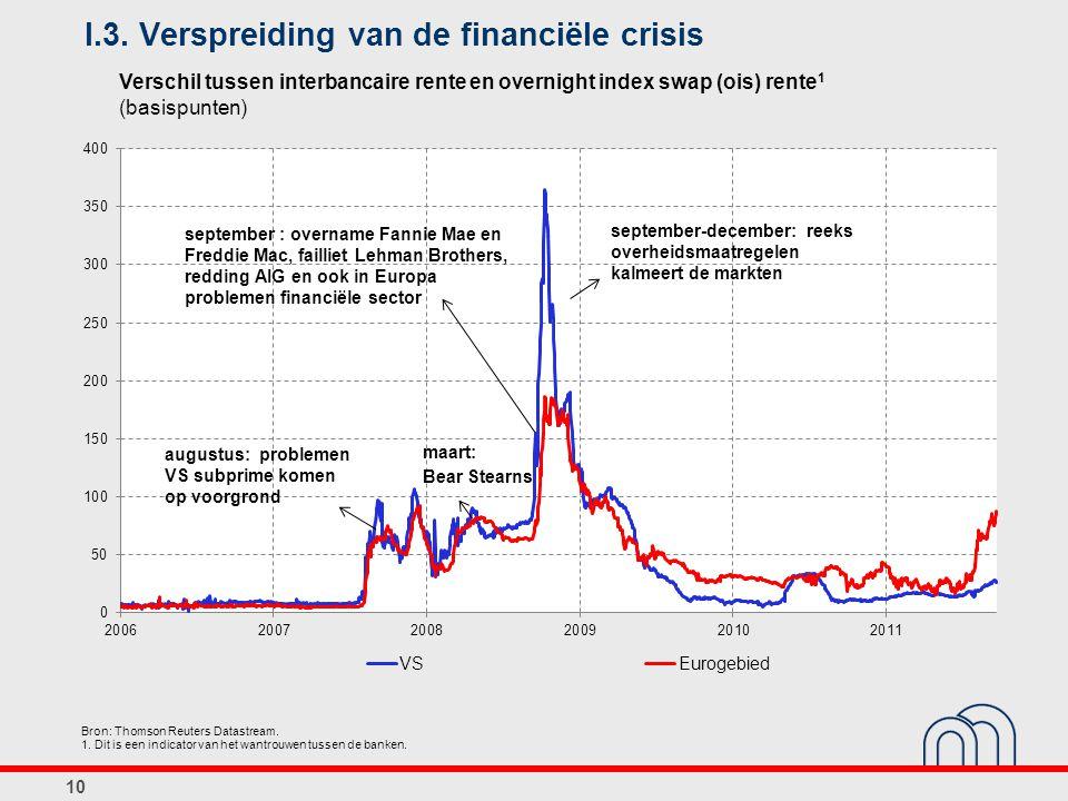 I.3. Verspreiding van de financiële crisis