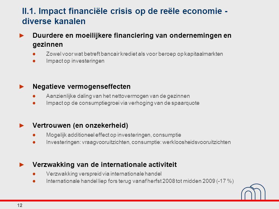 II.1. Impact financiële crisis op de reële economie - diverse kanalen