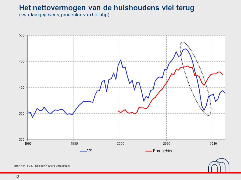 Het nettovermogen van de huishoudens viel terug (kwartaalgegevens, procenten van het bbp)