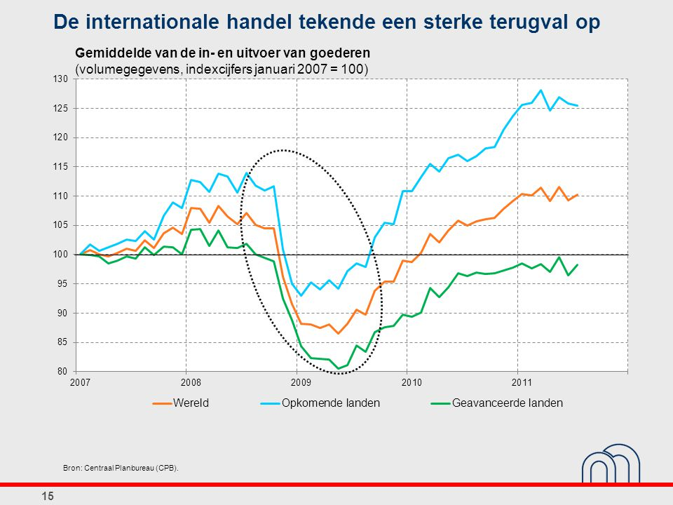 De internationale handel tekende een sterke terugval op
