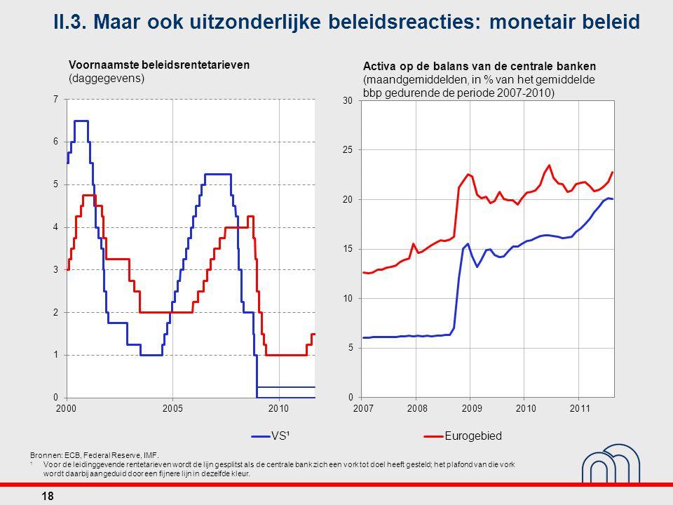 II.3. Maar ook uitzonderlijke beleidsreacties: monetair beleid