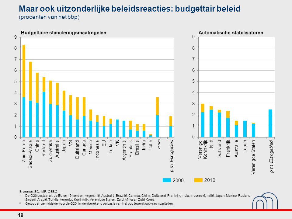 Maar ook uitzonderlijke beleidsreacties: budgettair beleid (procenten van het bbp)
